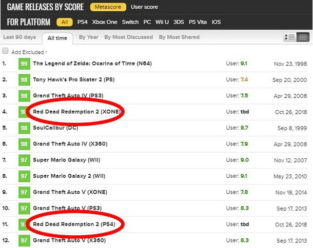 Baru Rilis Red Dead Redemption 2 Sukses Masuk Dalam Jajaran Game Terbaik Sepanjang Masa Gamedaim