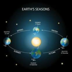 Equinox Diagram