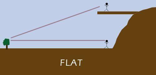 Flatroundvision12